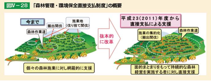 森林管理・環境保全直接支払制度